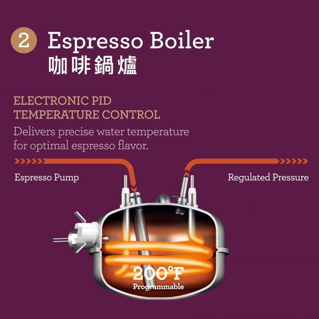 專業級半自動義式咖啡機BES920XL 4